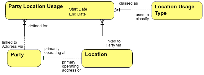 Party Location Usage