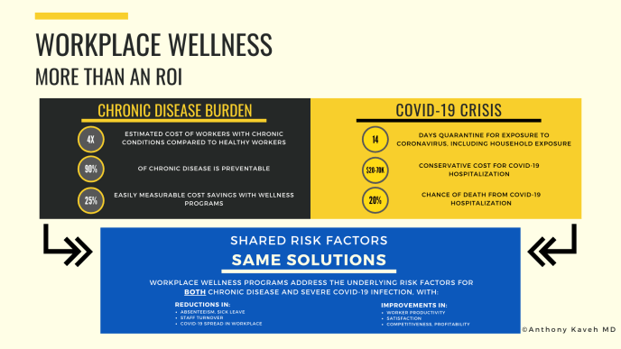 Workplace wellness during COVID-19 is more important than ever because the safe factors influencing the burden of chronic disease also contribute to worse COVID-19 infection and severity. The cost to the workforce is also substantial.