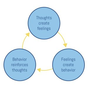 Your Guide To Cognitive Behavioral Therapy In Saint