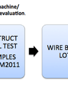 Figure process control flow chart for wire bonding also controls rh hybridassembly