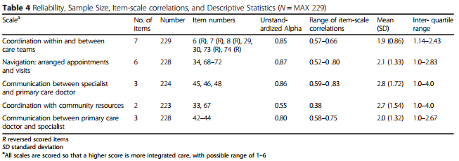 Patient Perceptions of Integrated Care