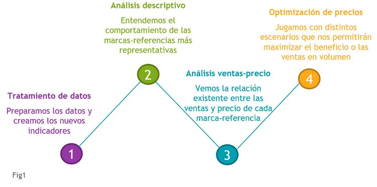 Etapas Analisis Precio