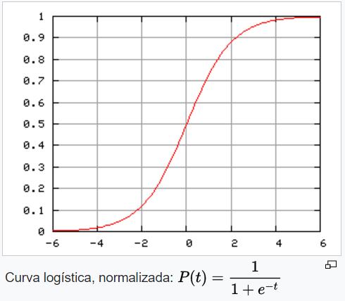 funcion-logistica