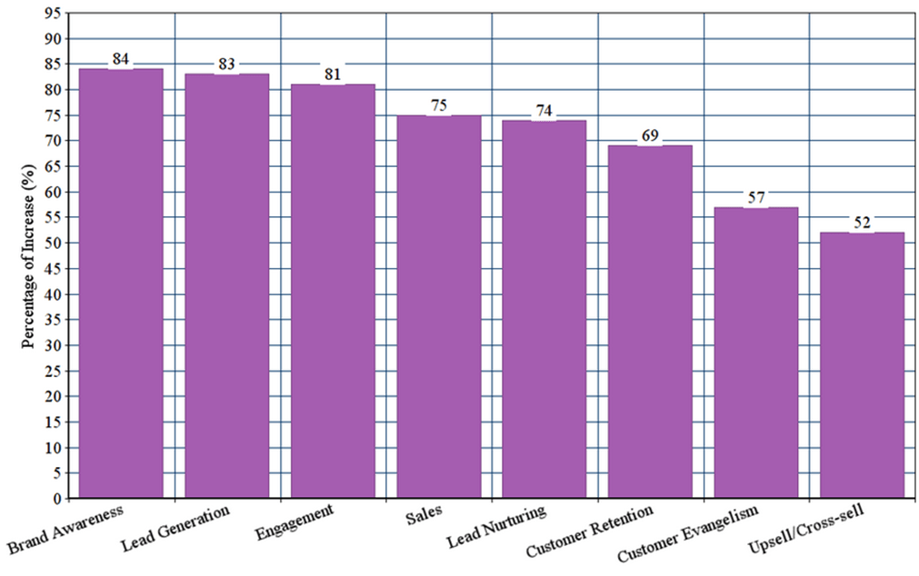 website content graph