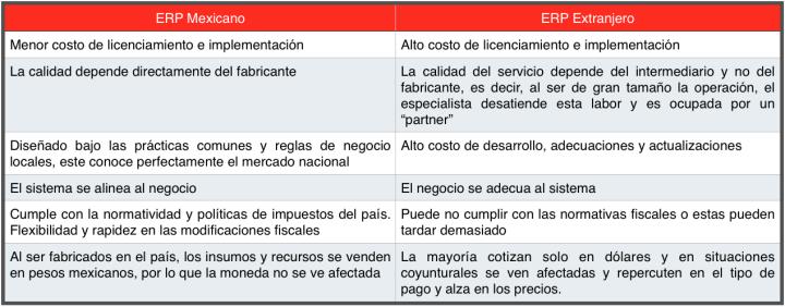 Comparativo_ERP_Intelisis