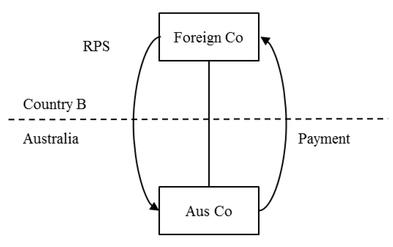 Explanatory Memorandum: Tax Laws Amendment (2011 Measures