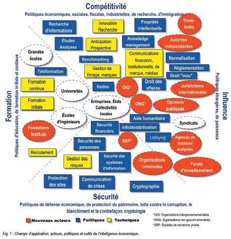 Champs d'application, acteurs, politiques et outils de l'intelligence économique