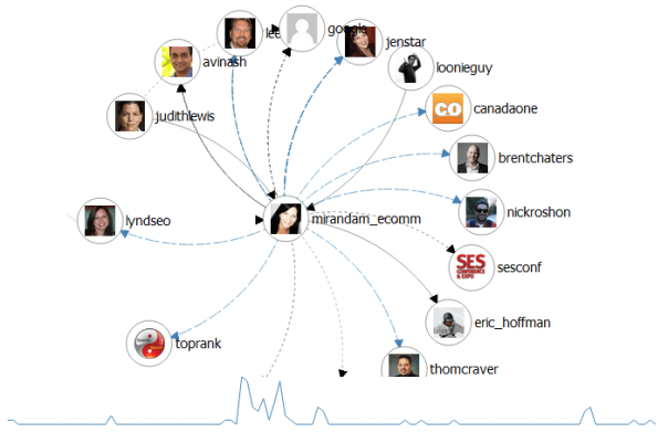 TAGSExplorer-Interactive-archive-of-twitter-conversations-from-a-Google-Spreadsheet-for-sesto-083106