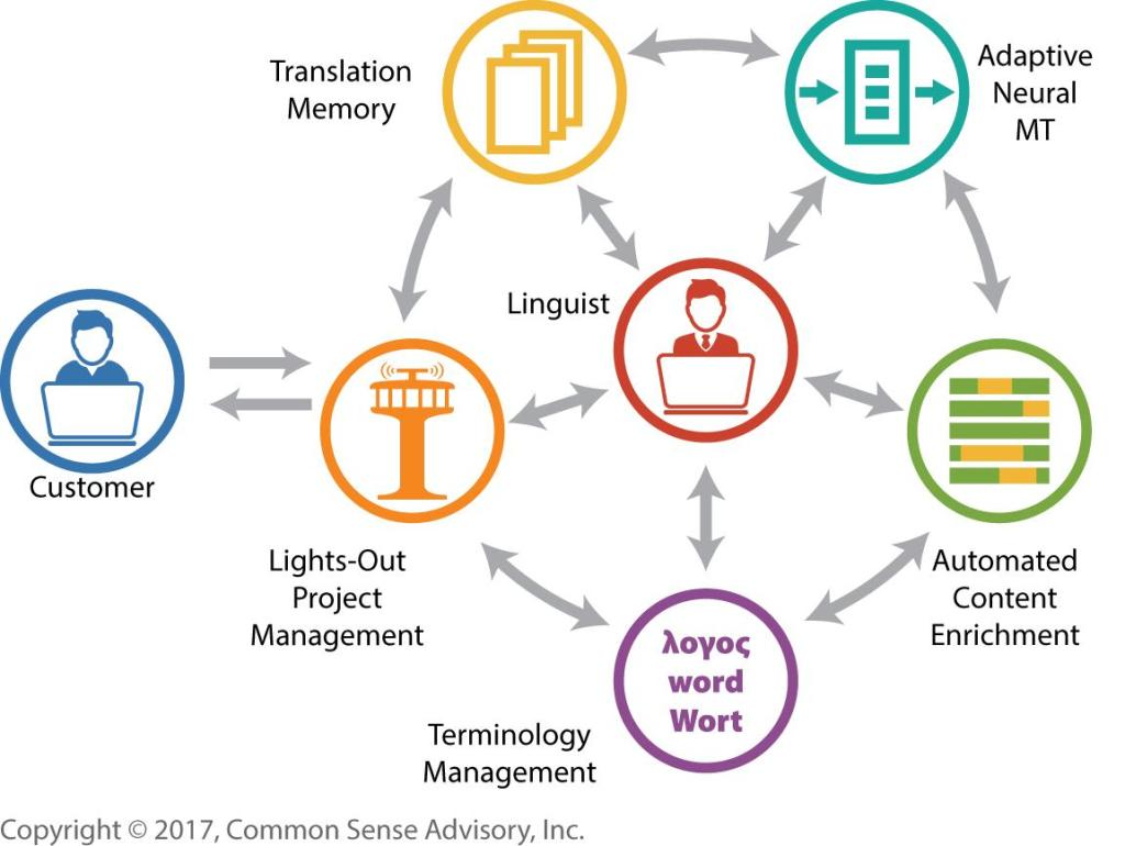 In augmented translation, human linguists sit at the center and manage multiple resources