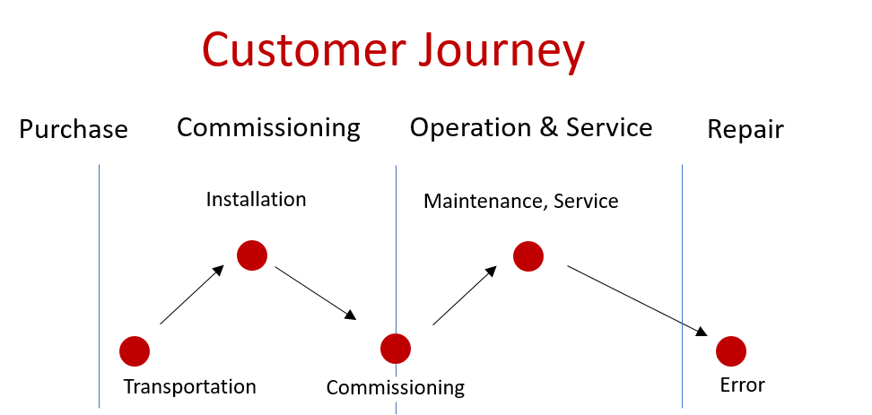 customer journey from purchase to repair