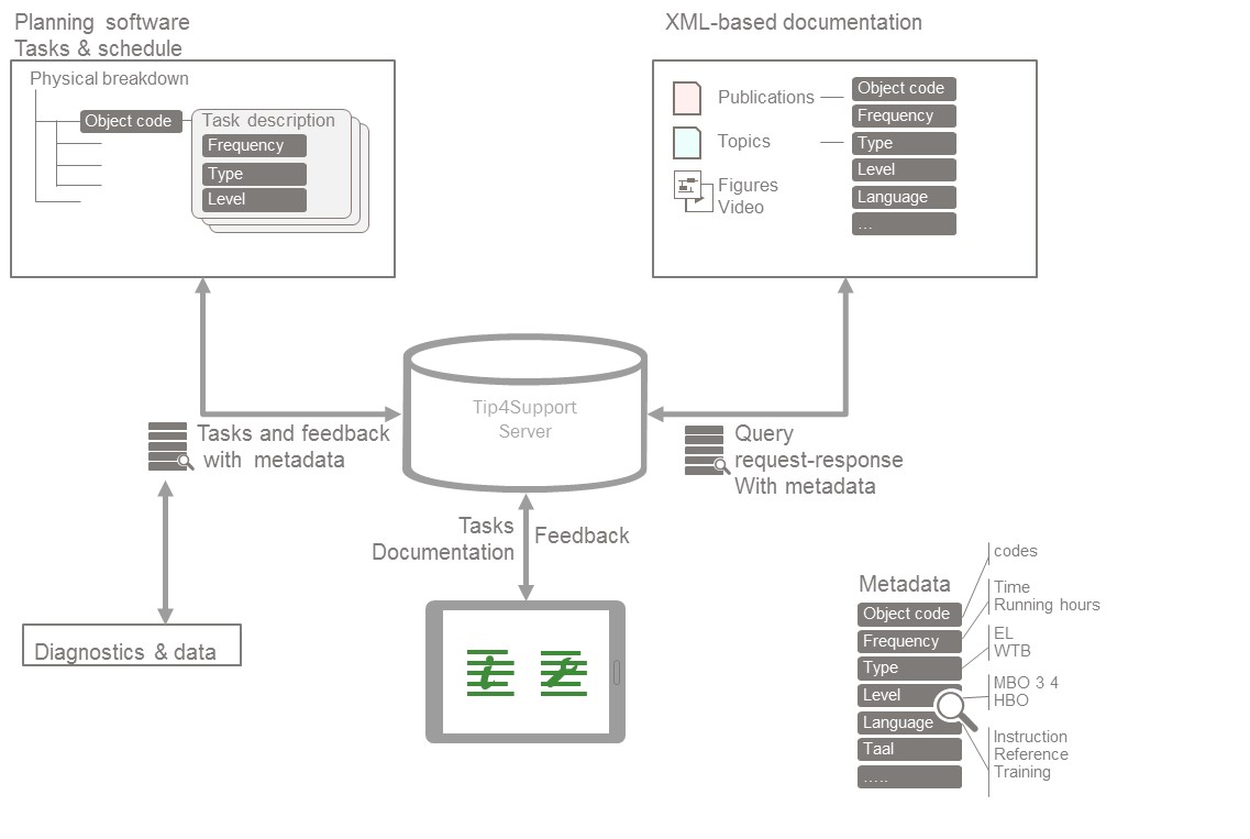 Example: Overview of a smart app architecture.