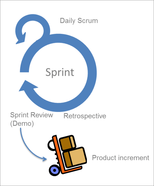 AgileDokumentation_Scrum