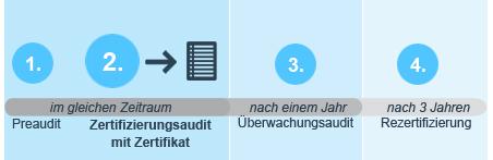 bringt-die-zertifierung-im-bereich-übersetzung-was_freiberufler_