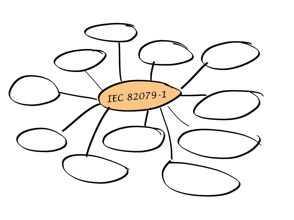 Mindmap - in the center: IEC 82079-1