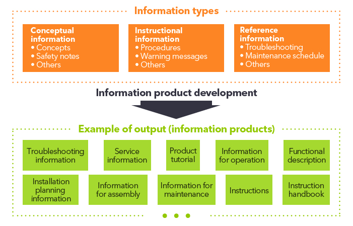 Chart of information types