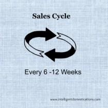 Sales Cycle Intelligentdomestications.com