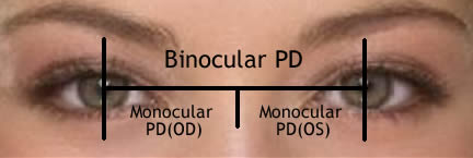 PD Measuring