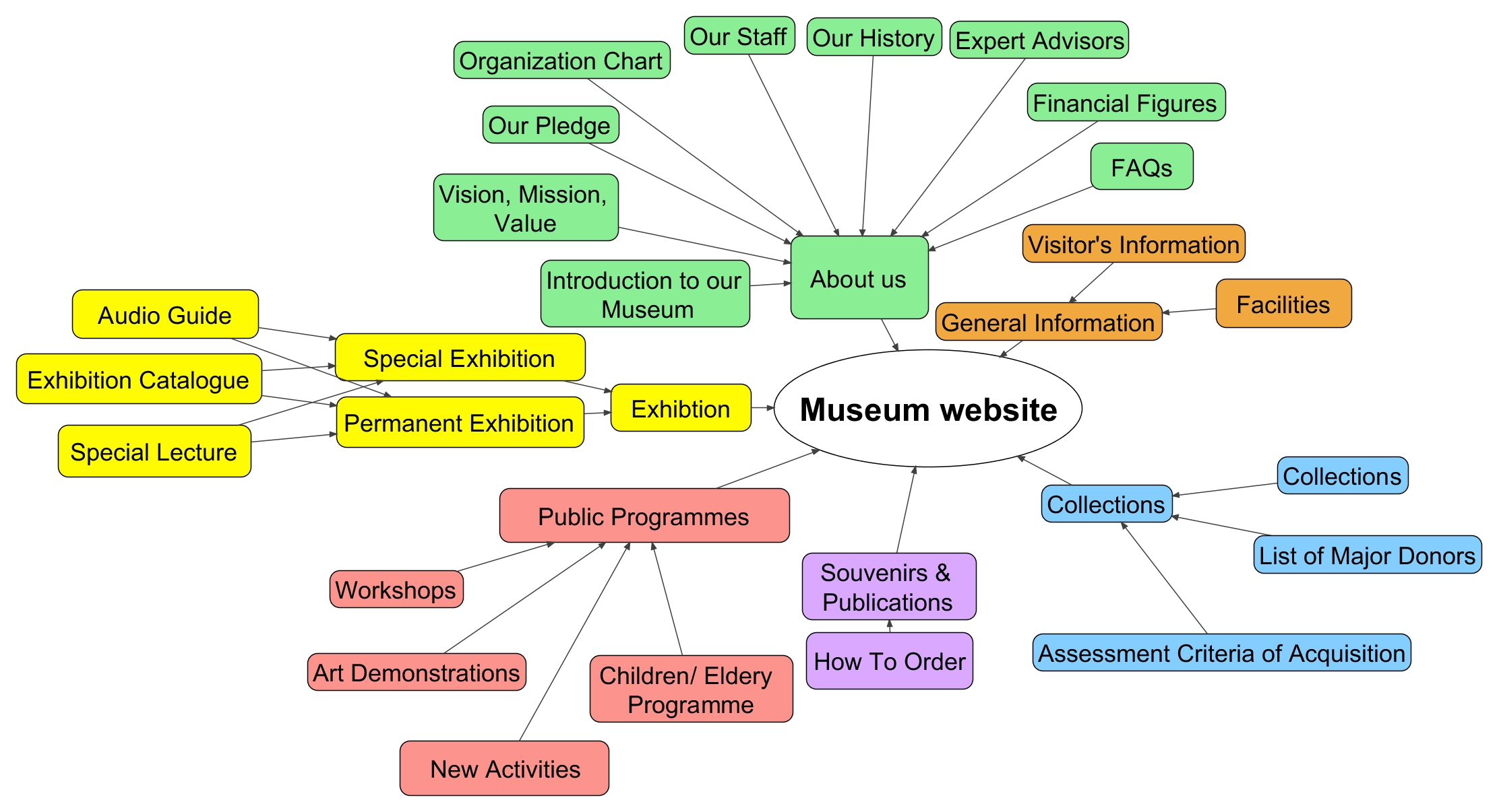 Museum Website S Thematic Map