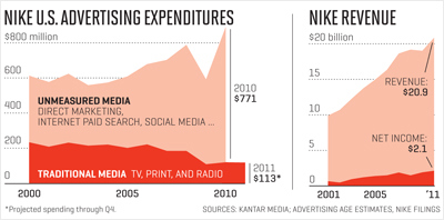 Nike Advertising Expenditure and Revenue Kantar Media source