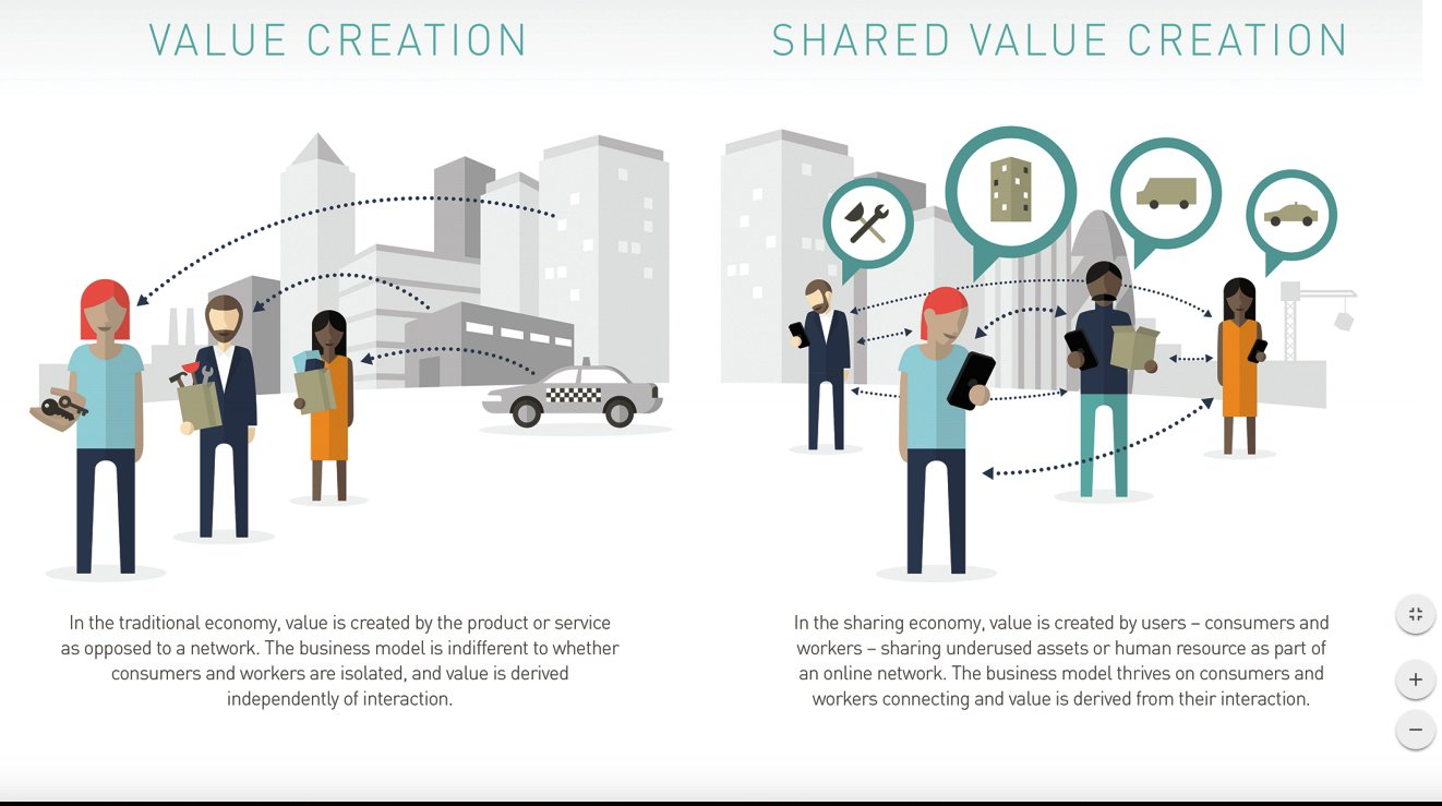 shared value creation Shared value – the idea that social issues can be incorporated into core   reinventing the traditional view of value creation to generate shared.