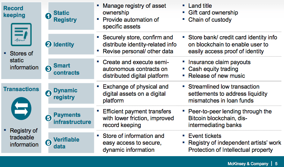 Blockchain technology is applicable across multiple use case categories as a static store of secure information or dynamic store of tradeable information, source McKinsey
