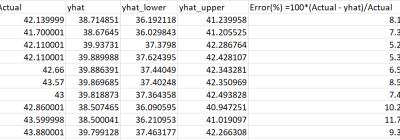 Data stock price prediction analysis