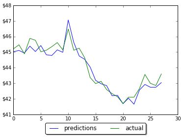 Results of prediction on LSTM with 1000 neurons
