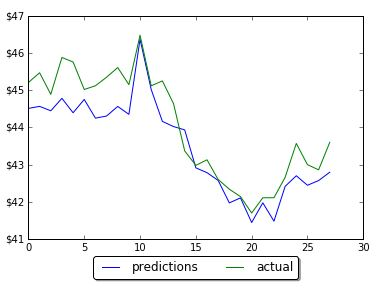 Results of prediction on LSTM with 60 neurons
