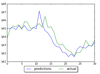 Multiple step prediction actual data vs predictions