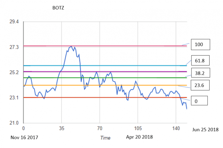 Botz stock data chart with Fibonacci lines