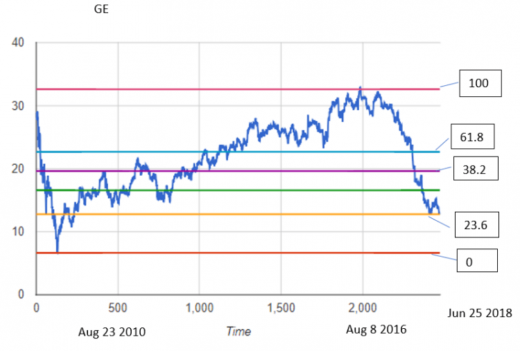 GE stock data chart with Fibonacci lines