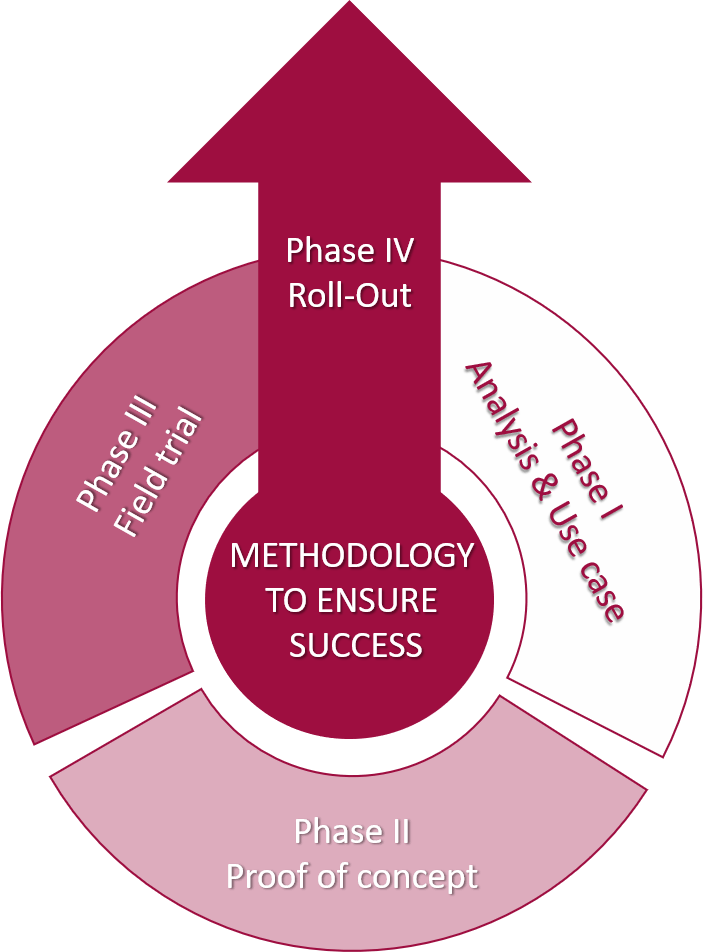 The right methodolody to ensure success
