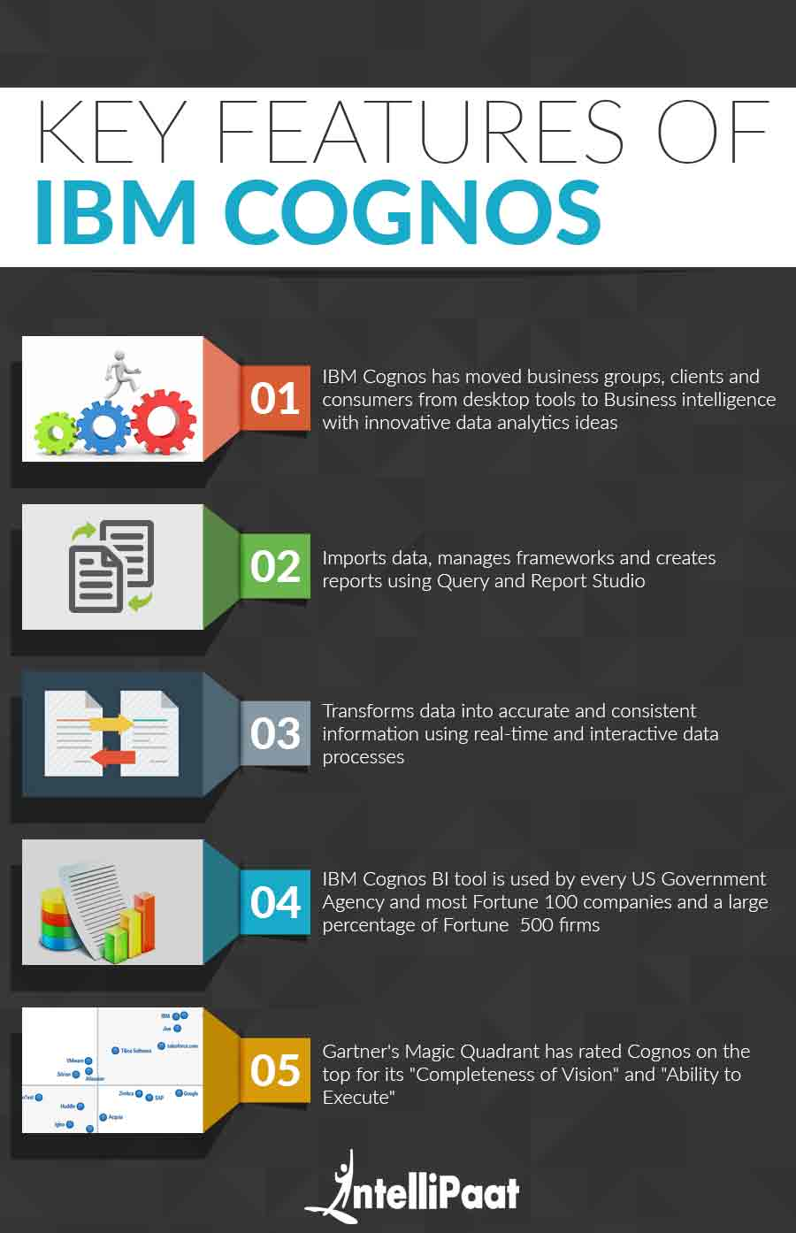Learn Cognos BI Cognos TM1 course from online training