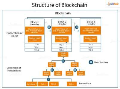 How Block chain works
