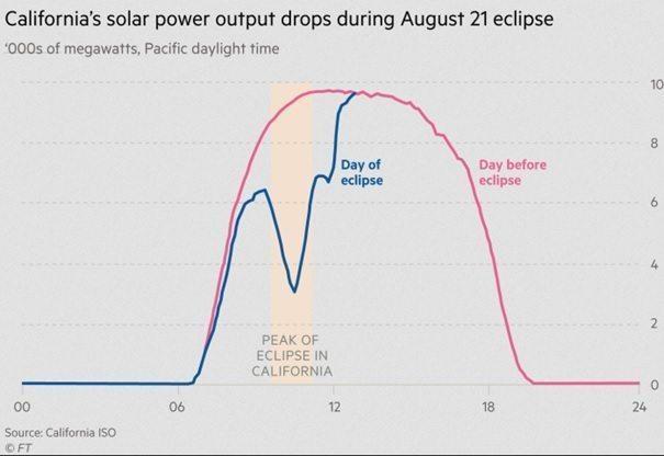 invloed van de eclips in Californië op productie zonne-energie