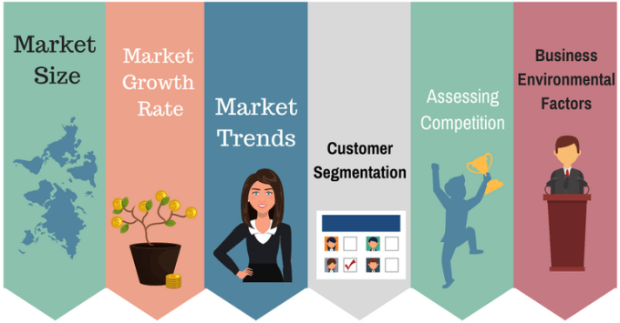 Market Analysis Elements and Dimensions