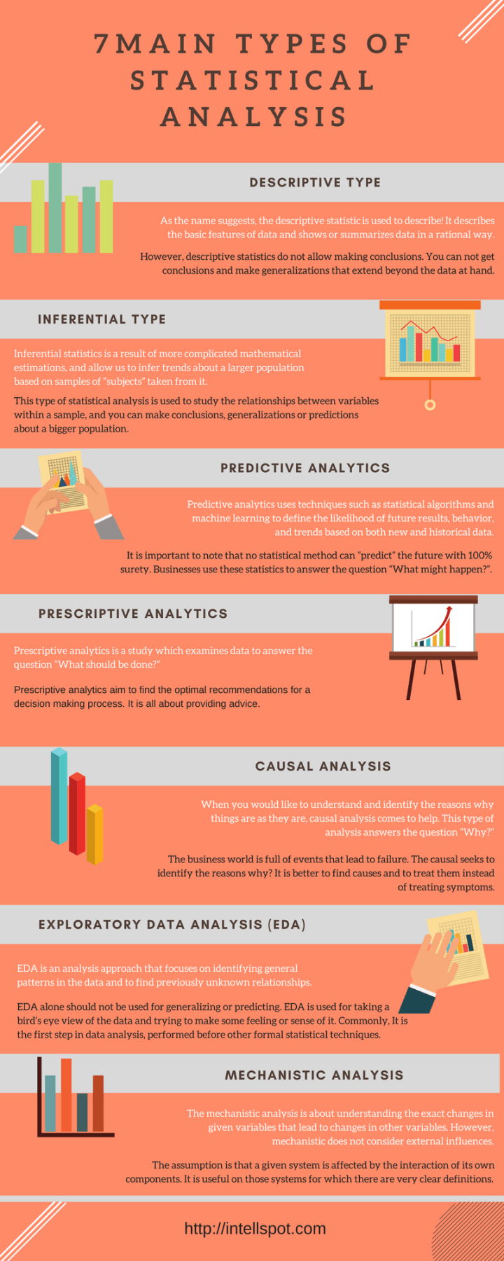 types of statistical analysis infographic
