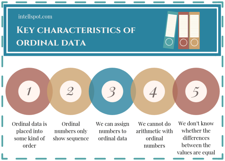 Characteristics of ordinal data - infographic