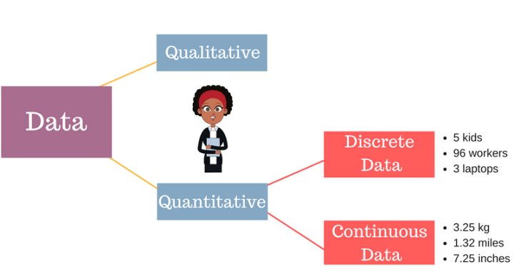 Discrete Vs Continuous Data Definition Examples And Difference