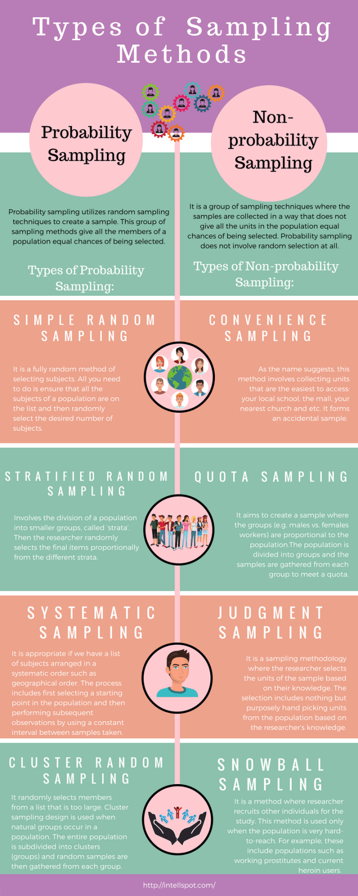 TYPES OF SAMPLING METHODS - Infographic