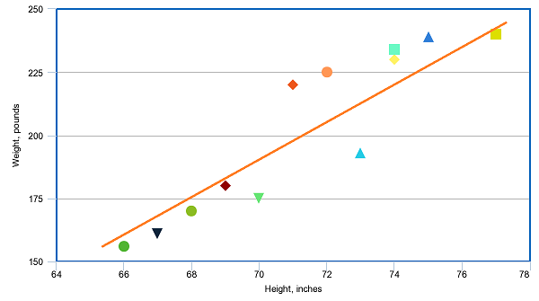 Scatter palot example with positive correlation
