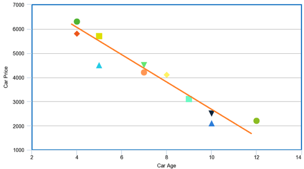 Scatter plot example with negative correlation