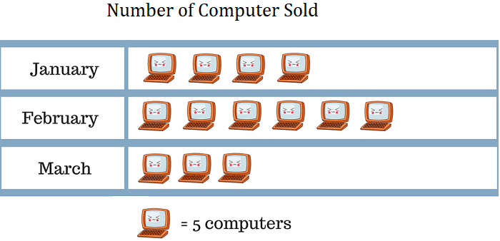Pictograph example