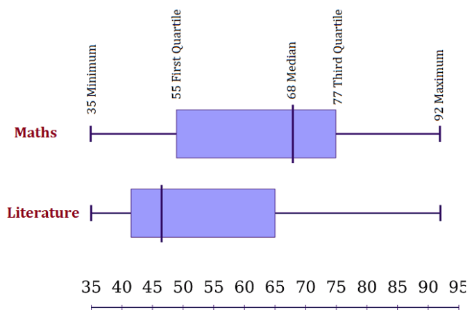 box and whisker chart example 2