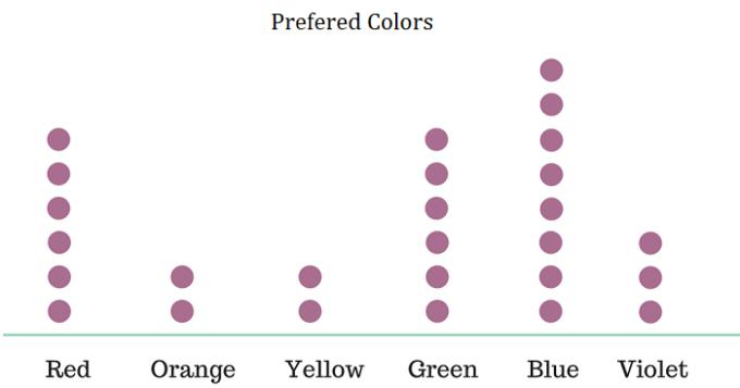 dot plot example