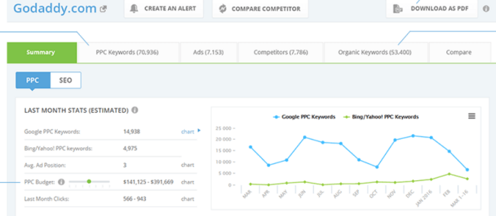 iSpionage -software tool for uncovering competitors conversion strategy