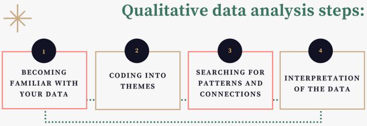 Qualitative Data Analysis Process - steps