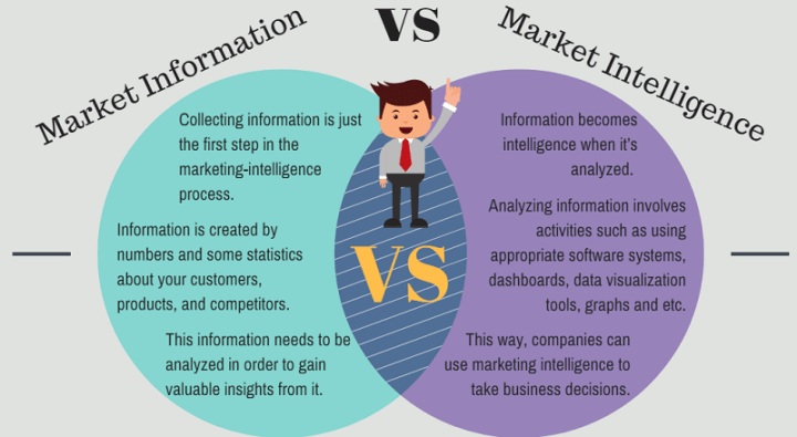 Market Intelligence vs Market Information - a short infographic
