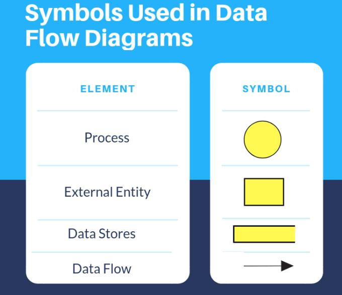 Symbols Used in Data Flow Diagrams