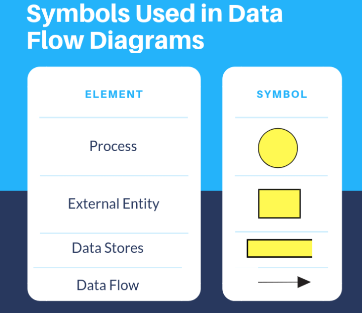 Symbols Used in Data Flow Diagrams